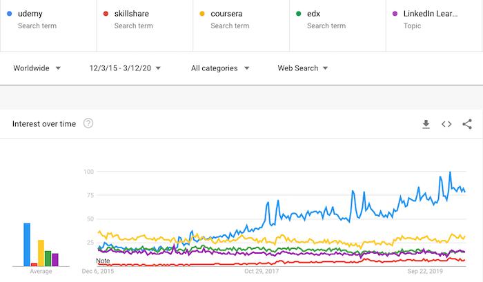 Google Trends Online Learning Platforms Comparison