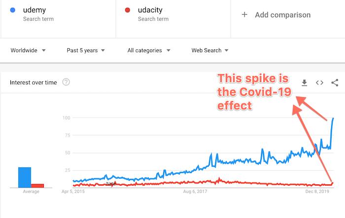 Google Trends Udemy vs Udacity