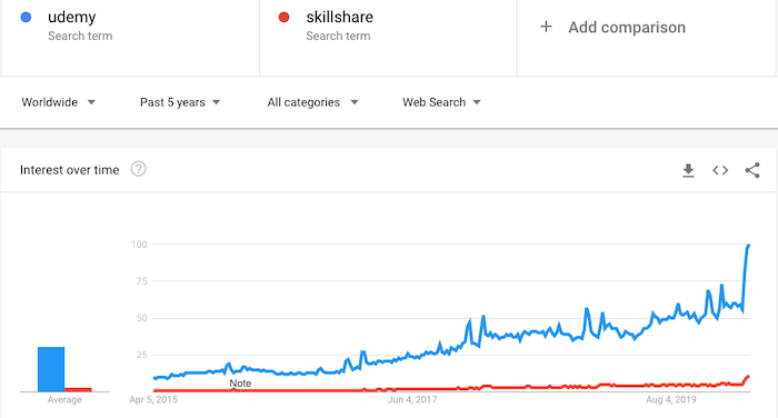 Skillshare and Udemy popularity at Google Trends