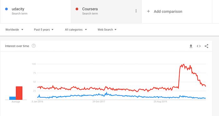 Google Trends Udacity vs Coursera