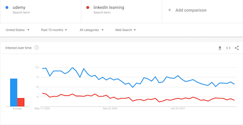 Google Trends Udemy vs LinkedIn Learning