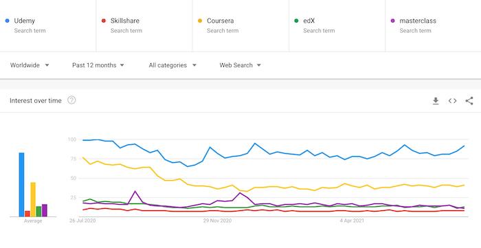 Google trend Online learning Platform Comparison