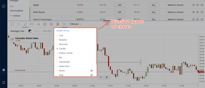 plus500 types of charts